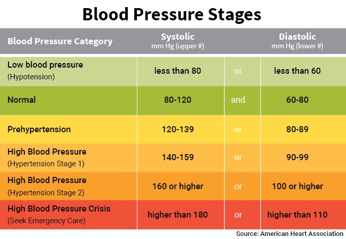 BP - Hypertension