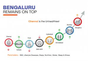Bengaluru healthiest 2018-01-11