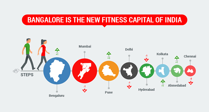 GOQii_India-Fit Bengaluru new fitnessl capital