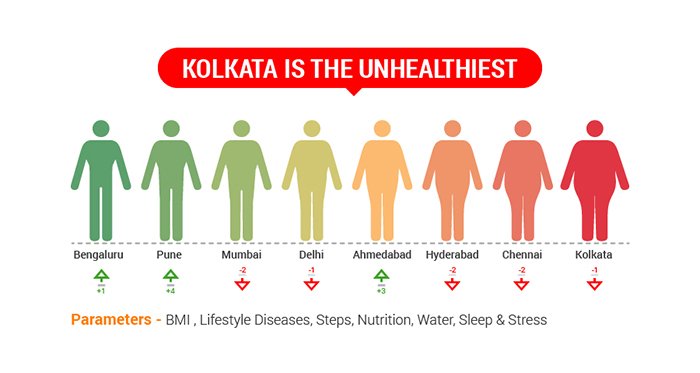 GOQii_India-Fit-Insight Kolkata Unhealthy