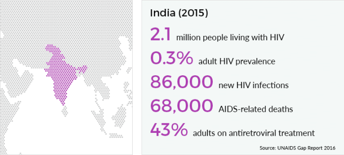 HIV-data pic