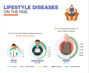 Lifestyle disease 2018-01-11