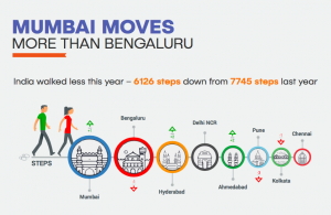 Mumbai moves more than Bengaluru 2018-01-11