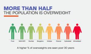 Overweight population 2018-01-11