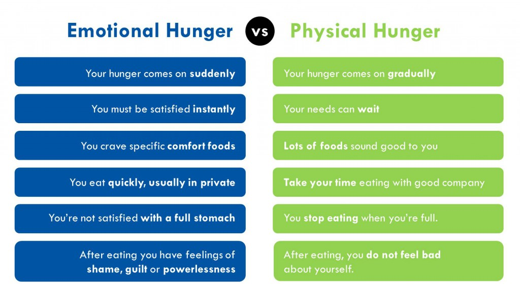 emotional-vs-plysical-hunger