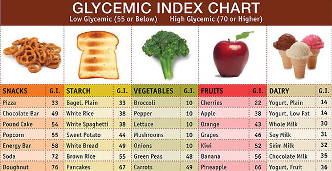 High Glycemic Index Foods Are Best Before Exercise