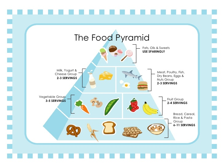 the-food-pyramid